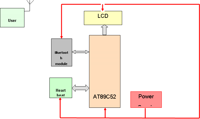 walking stick with heart attack detection essay Walking stick with heart attack detection  of the circuitry is converted from analog to digital signal and transmitted to the unit on the walking stick .