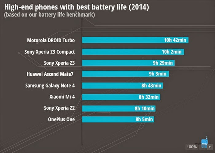 Rankings Smartphone Follow Each Criterion In 2014 1