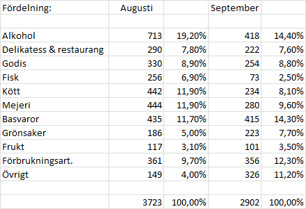 mat per månad