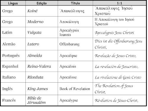 O livro de Apocalipse