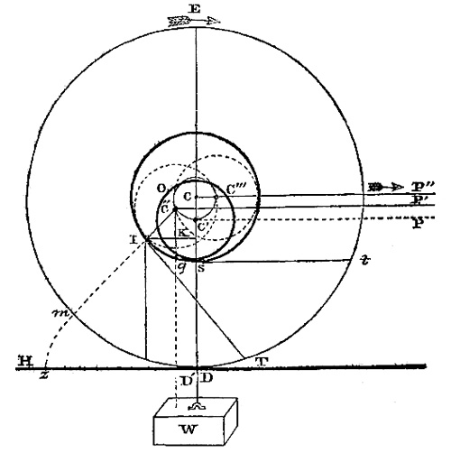 The conclusions drawn from the foregoing remarks are that the friction of a roller moving over a horizontal surface depends on the relation between the velocity of the periphery and that of the centre of gravity also that this relation between the tangential velocity and that of transportation will depend on the moment of inertia of the cylinder
