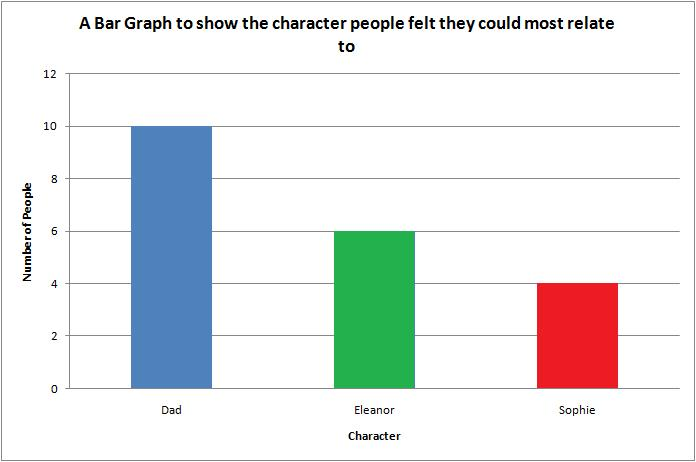 target market graph. in our target audience,