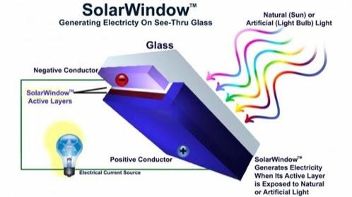 Aerosol-energia-solarwindow-2