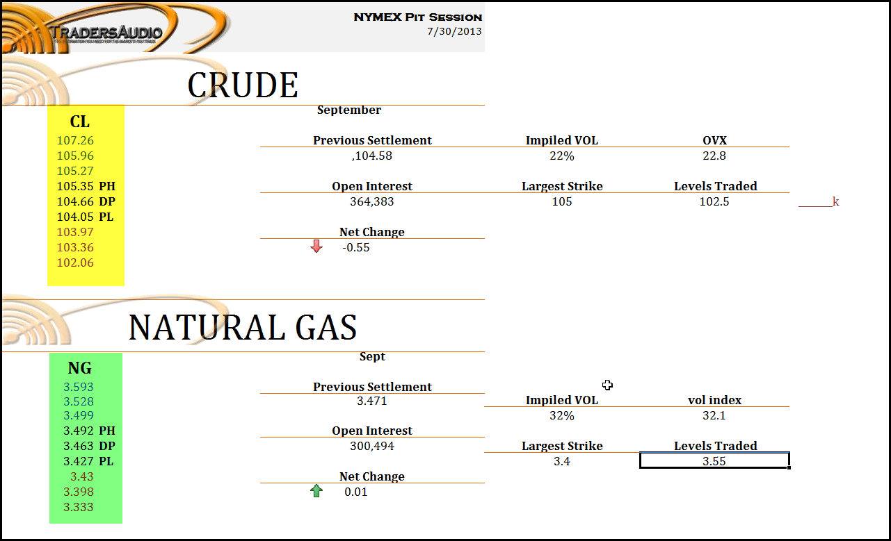 Crude oil intraday trading strategies