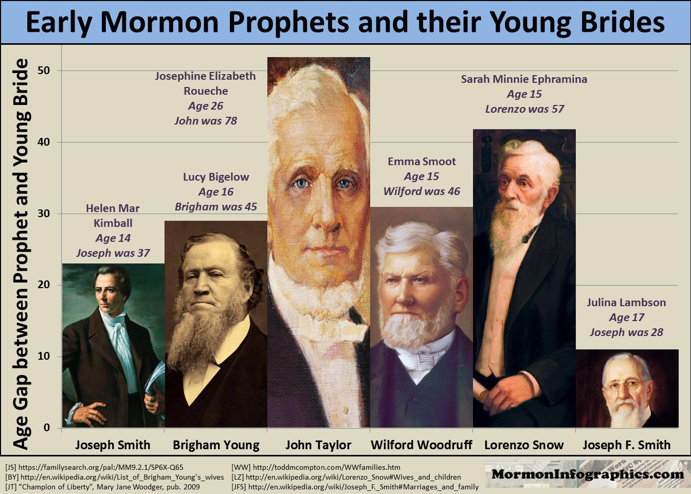 mormon essay