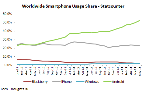 Global Smartphone Usage Share