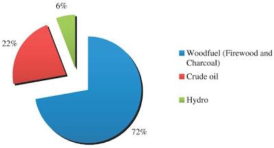 Persentase kontrbusi pasokan energi primer di Ghana pada tahun 2008
