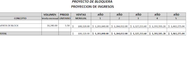 Presupuesto de ingresos proyecto de bloquera