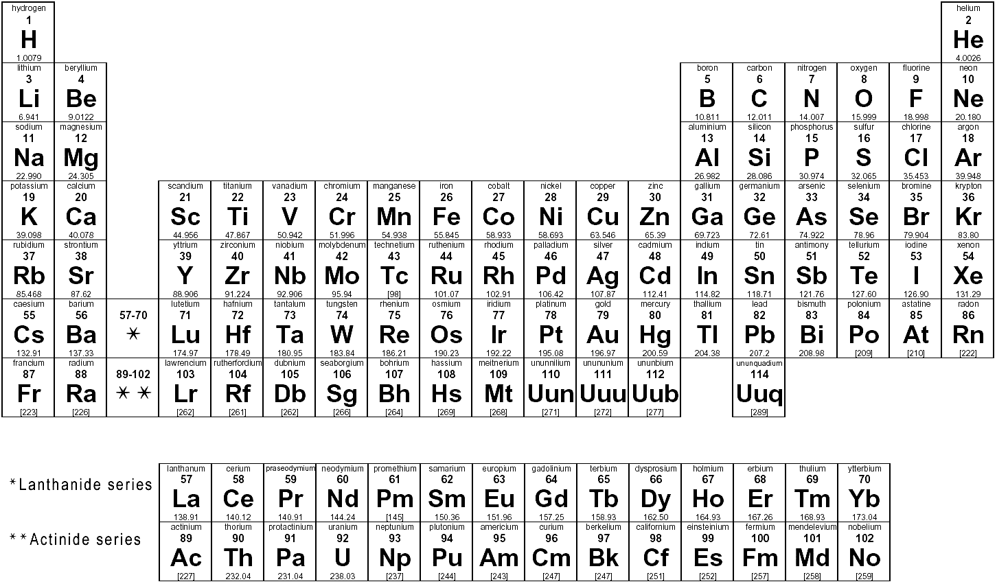 for 12th element on the periodic table