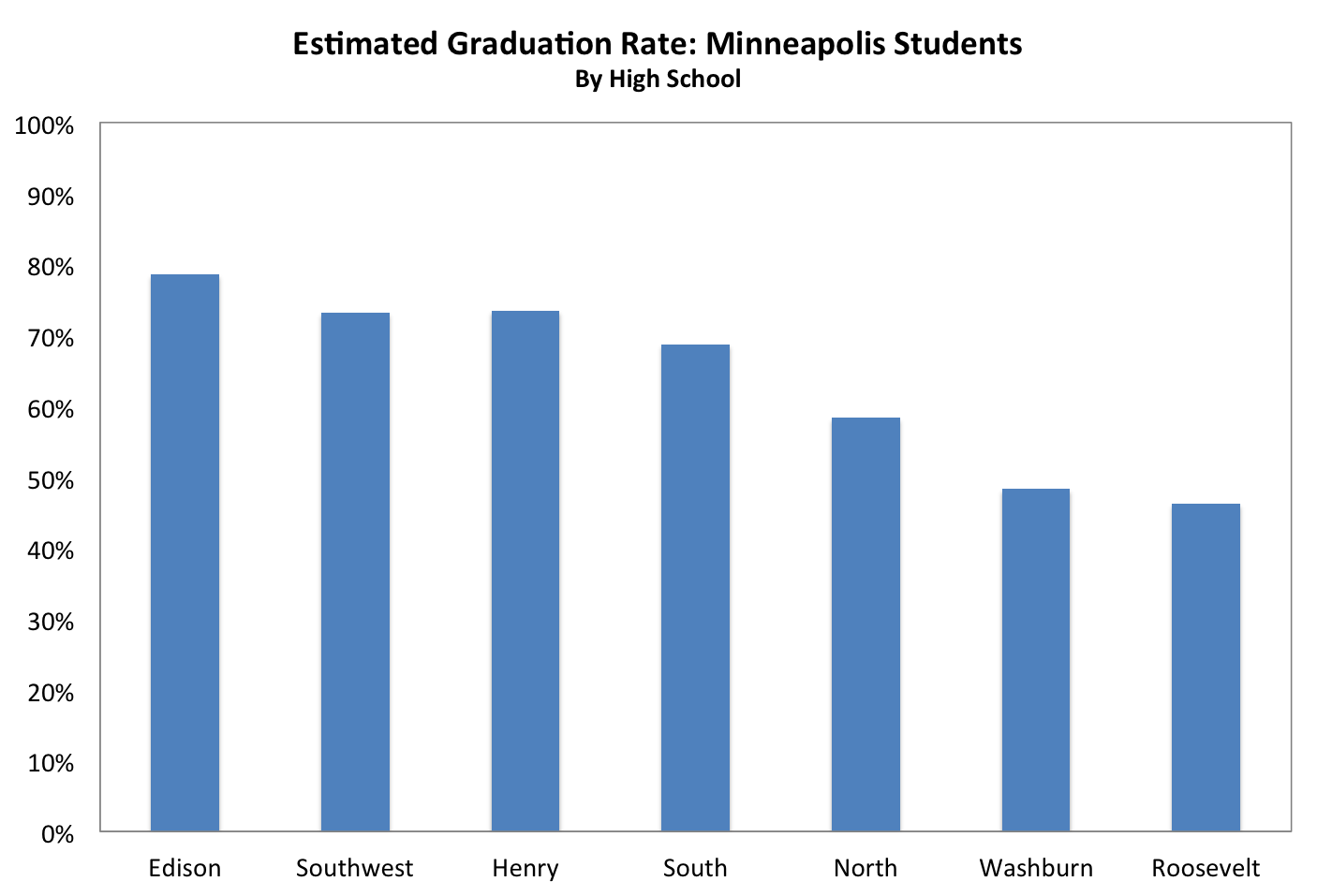 although females graduate more than males their graduation rates also vary much more between high schools at the top four high schools
