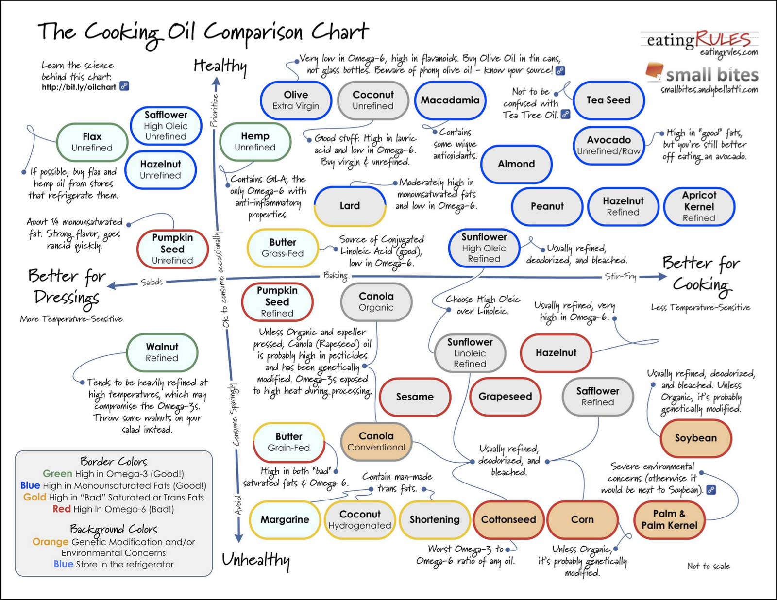 Recycled newz cooking oil comparison chart for What is the best oil to fry fish in