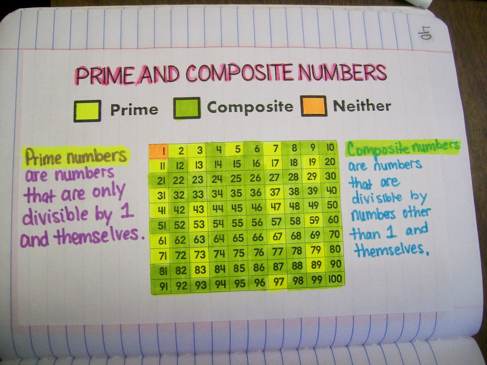 Prime And Composite Number List | Beautiful Scenery Photography
