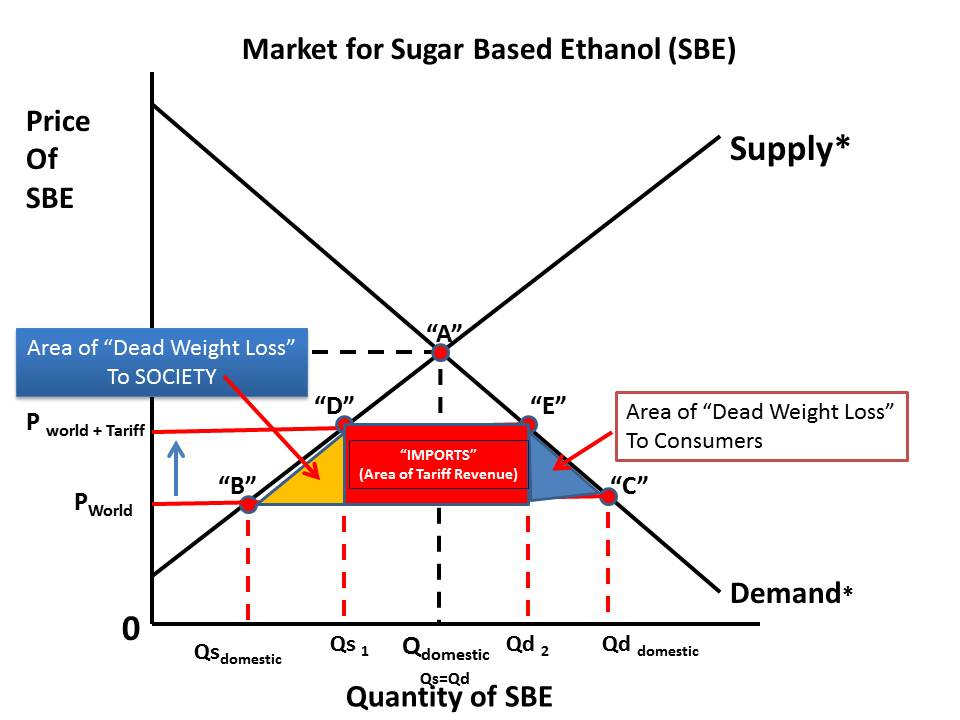 effect of increase in price of sugar on producer and consumers If consumers expect the price of some good to rise next week, then we generally observe the price of the good rising this week explain this fac t using a graph if the good is storable, and an increase in price is expected, consumers will want to buy the good today, before the price increases.
