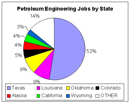 Is Petroleum Engineering The Best Career  Free By