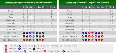 Prediksi Pertandingan Norwich City VS Arsenal 2012