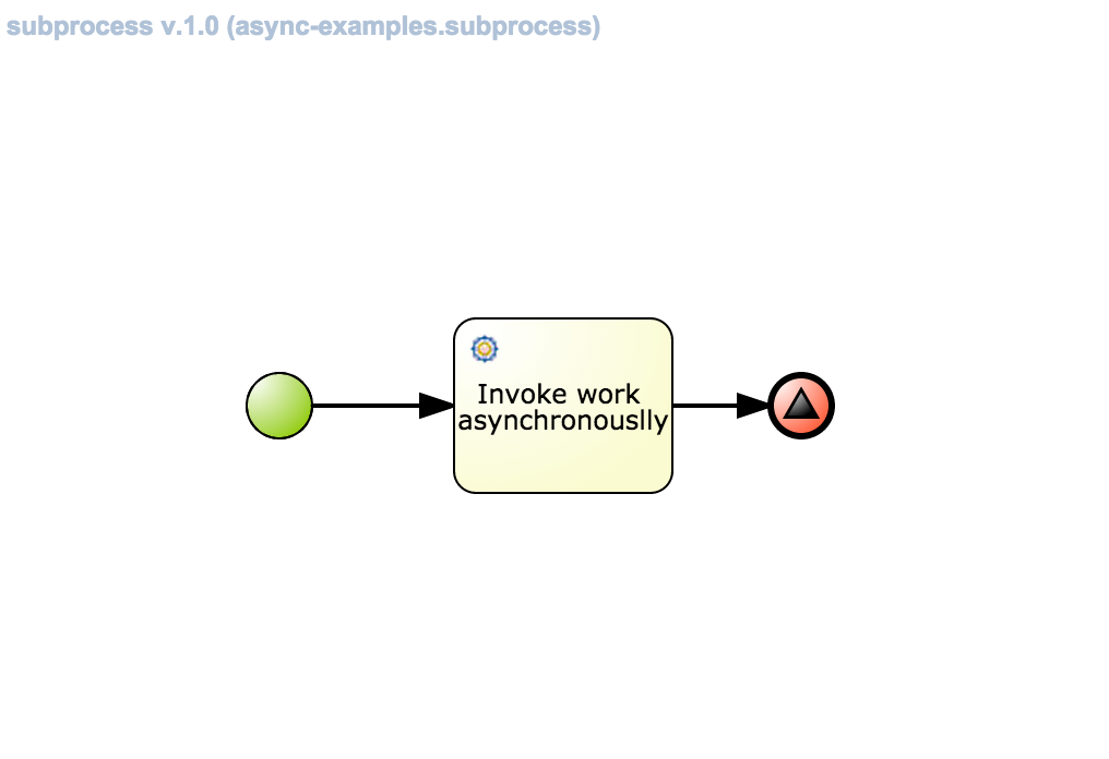 Accelerate your business: Asynchronous processing with jBPM 6.3