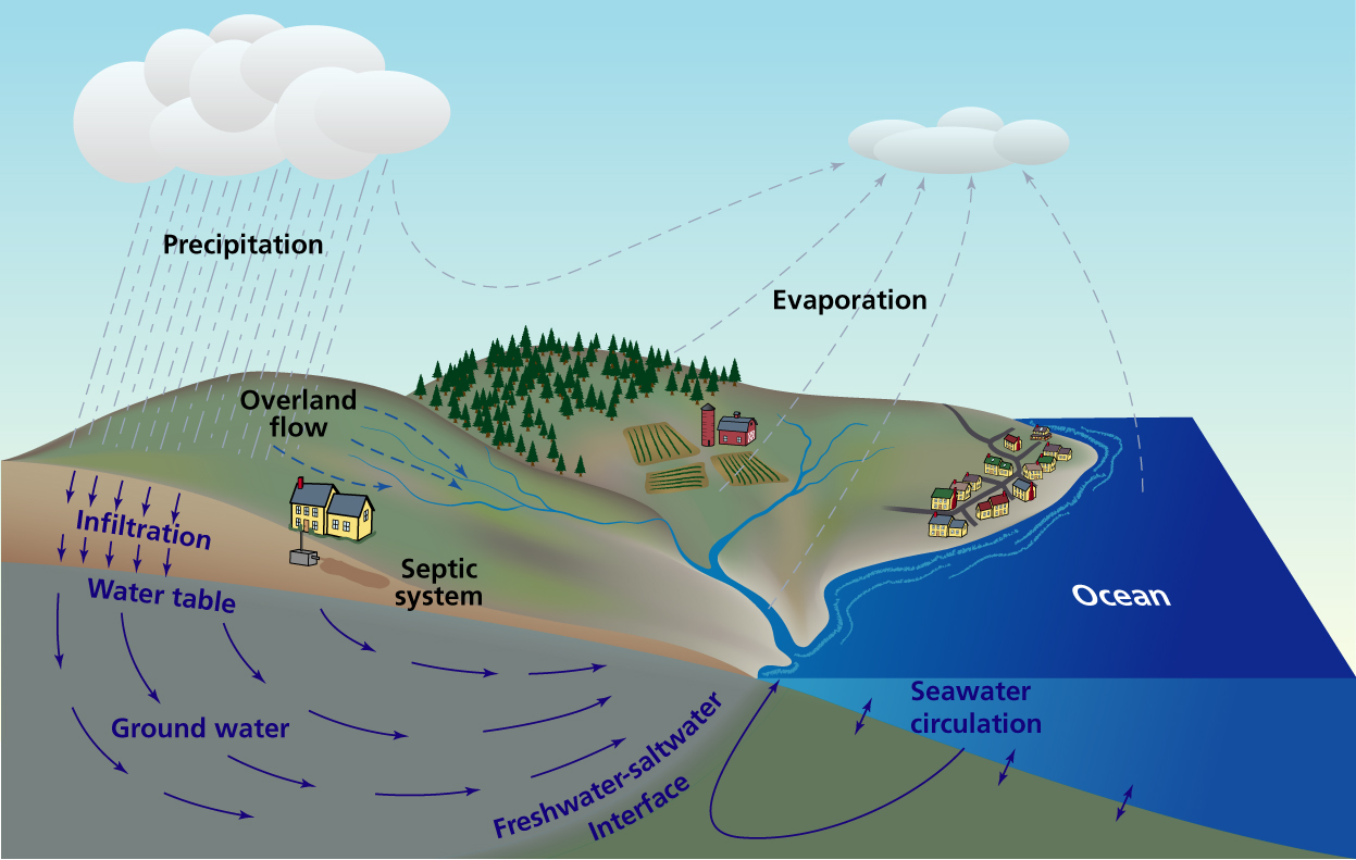 OMICS Publishing Group Saltwater Intrusion - Saltwater intrusion map us