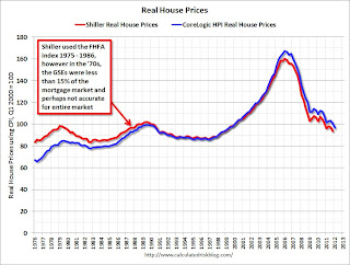 Shiller and CoreLogic HPI real house prices