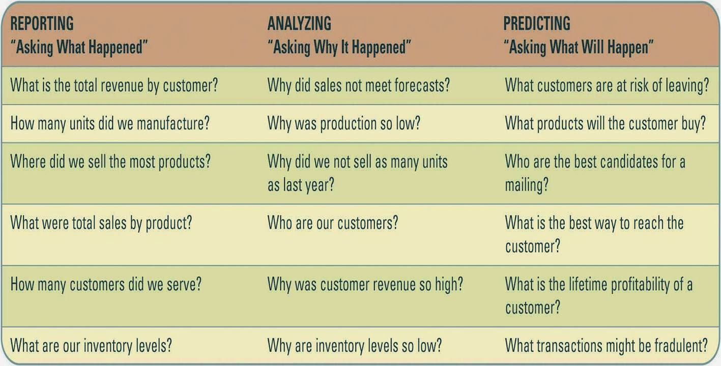 customer relationship management applications dealing with the analysis