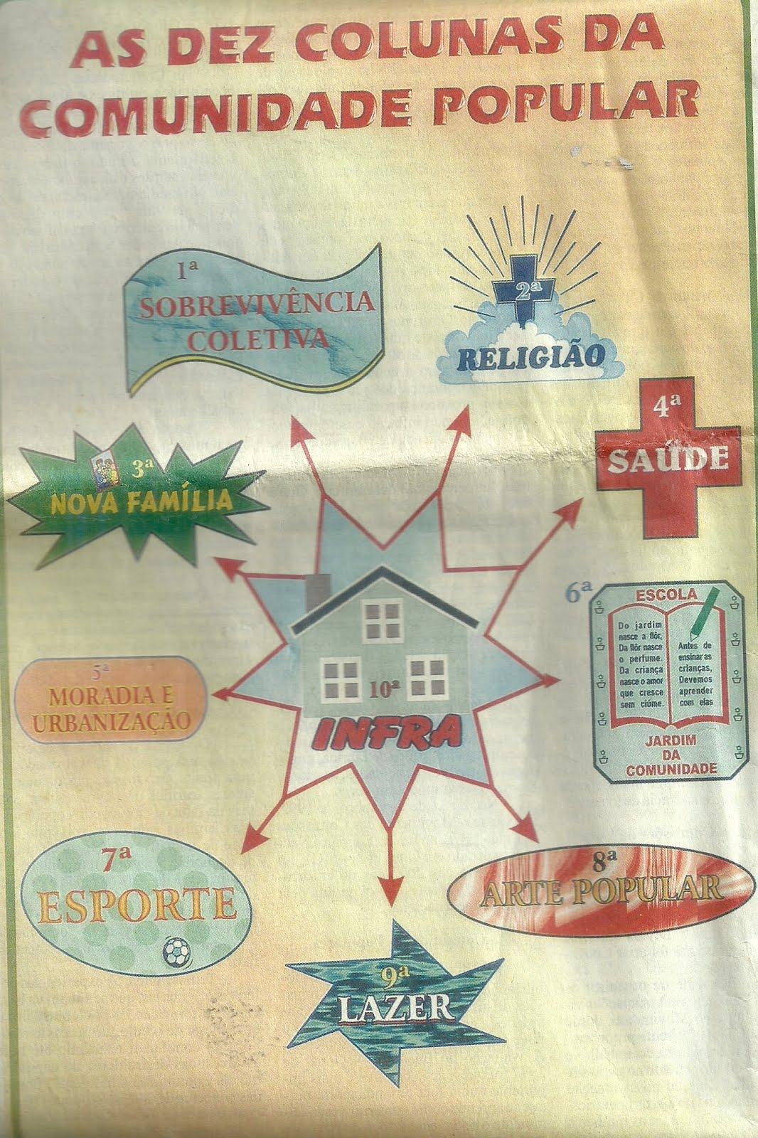 SIM CONHEÇA AS COLUNAS  DA COMUNIDADE  POPULAR