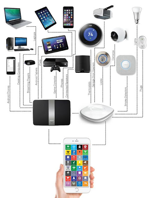 15 Must Have Tech Gadgets For Connected Home