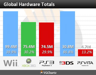 "vgchartz global hardware sales chart Top Storitorial   CNN Money ""Nintendo is Doomed"" Article Rebuttal"