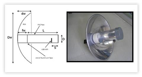 Tutorial Membuat Antena Wajan Bolic