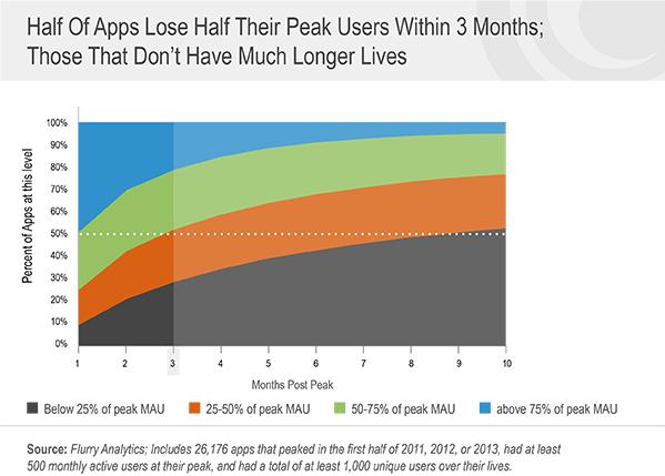 Perte moyenne de l'audience d'une application mobile