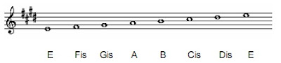 E Major Scale