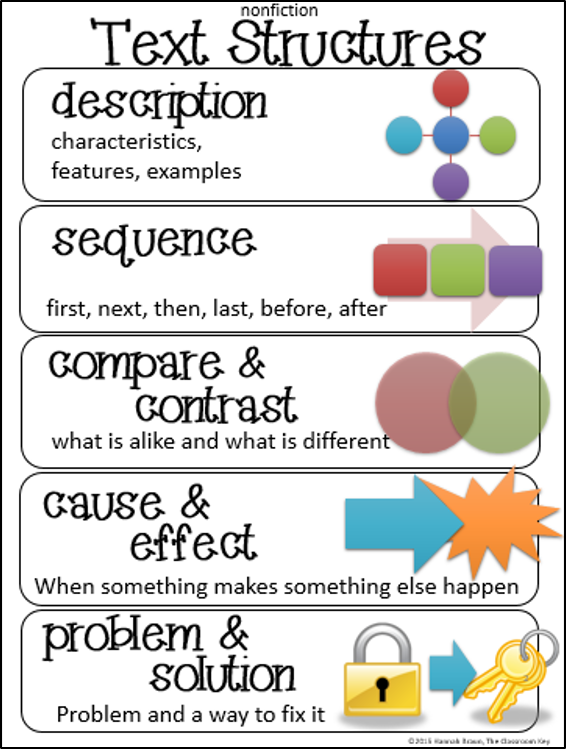 Classroom Freebies Too  Text Structures Anchor Chart