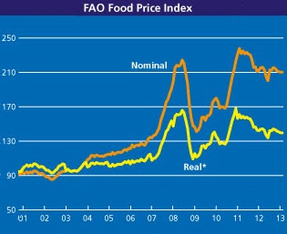 FAO Food Price Index to February 2013.