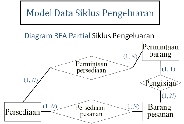 Bebas siklus pengeluaran pembelian dan pengeluaran kas penggabungan model data rea kedua duanya both data transaksi akuntansi tradisional dengan data operasional lain apakah contoh contohnya tanggal dan ccuart Choice Image