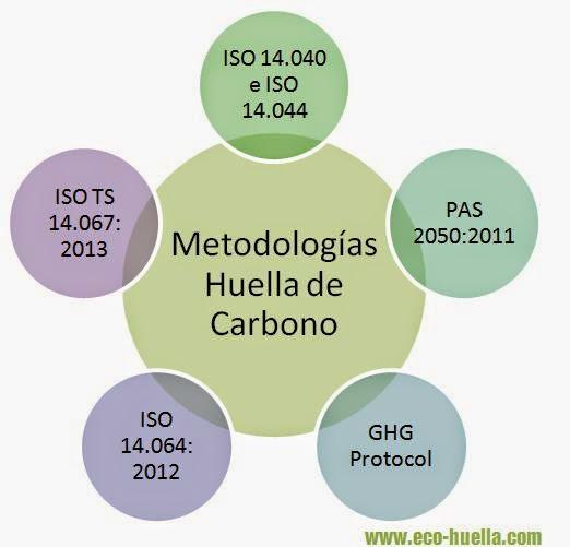 metodologías calculo huella de carbono