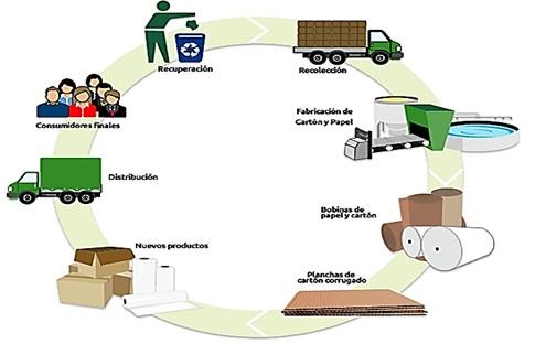 Procesos de producci n e innovaci n for Procesos de produccion de alimentos