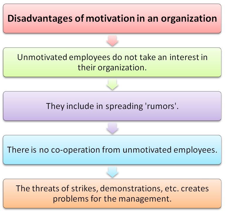 Disadvantages of motivation in an organization