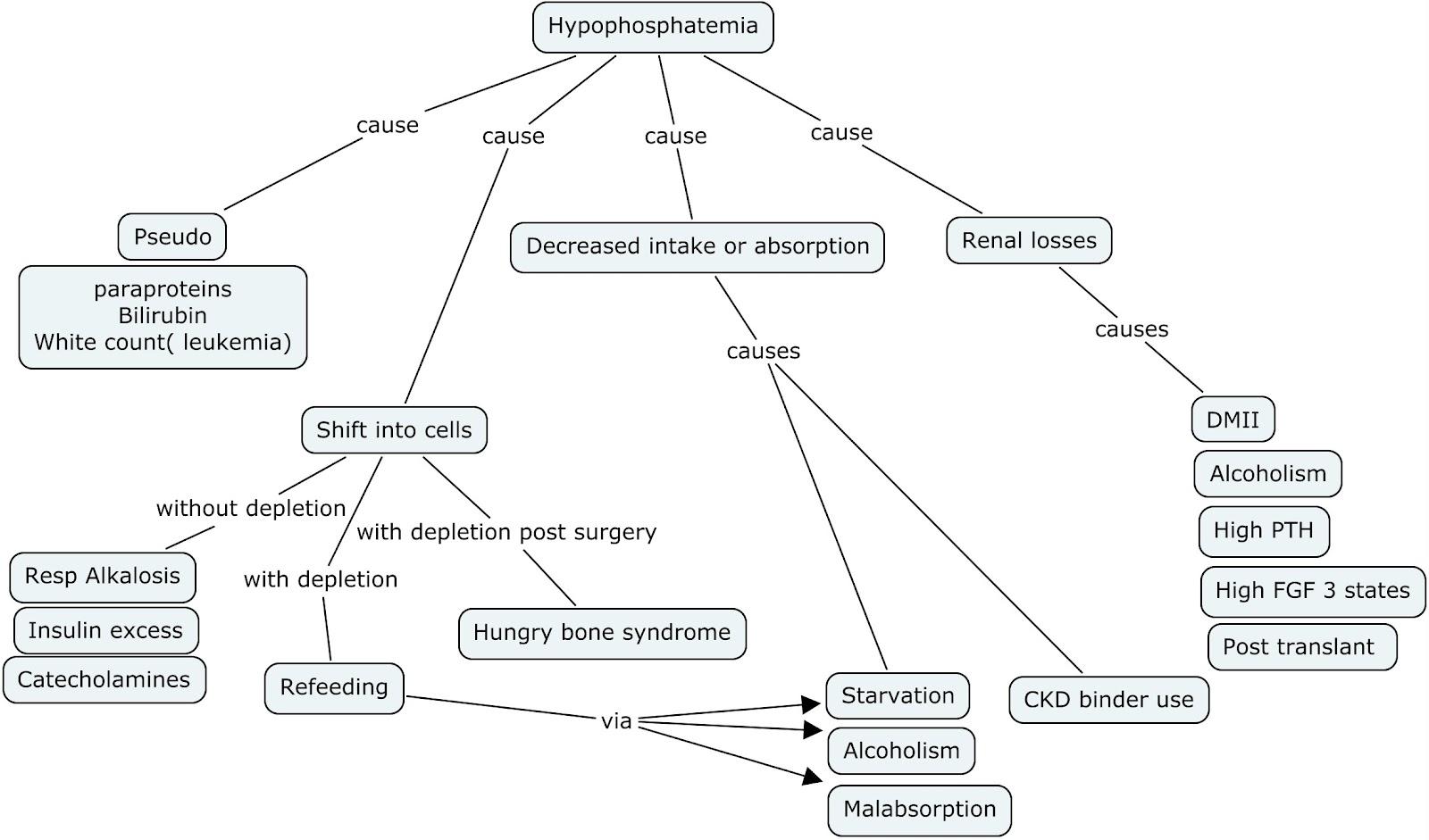 Nephron Power: Concept Map: Hypophosphatemia