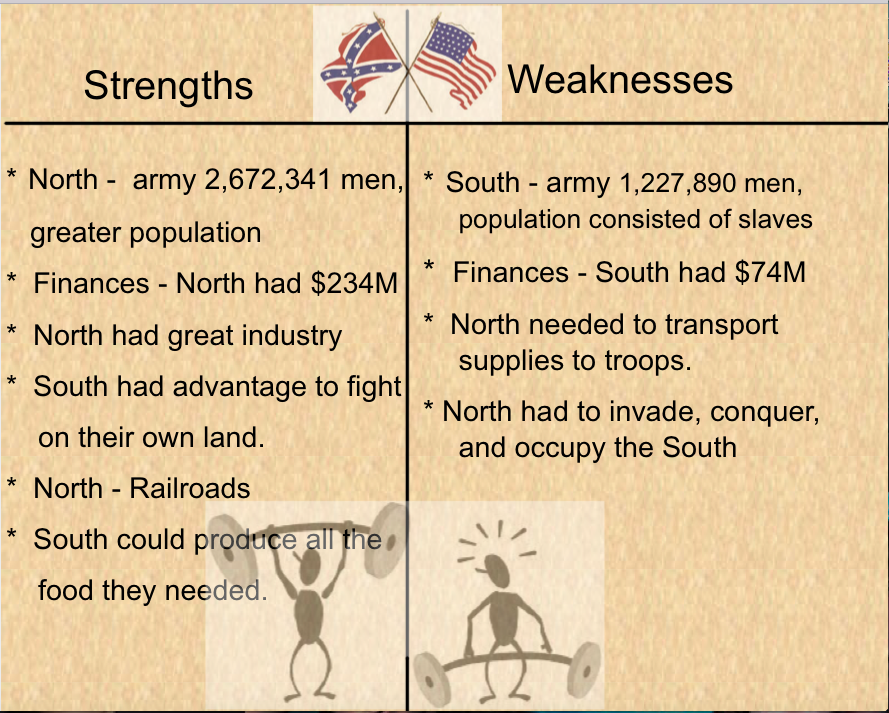 strengths and weaknesses of the north Discover your personal strengths and weaknesses with sometimes you know what are you weaknesses and strengths but it is but as remote as the north.