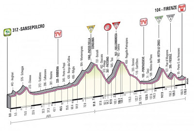 Giro d'Italia Stage 9