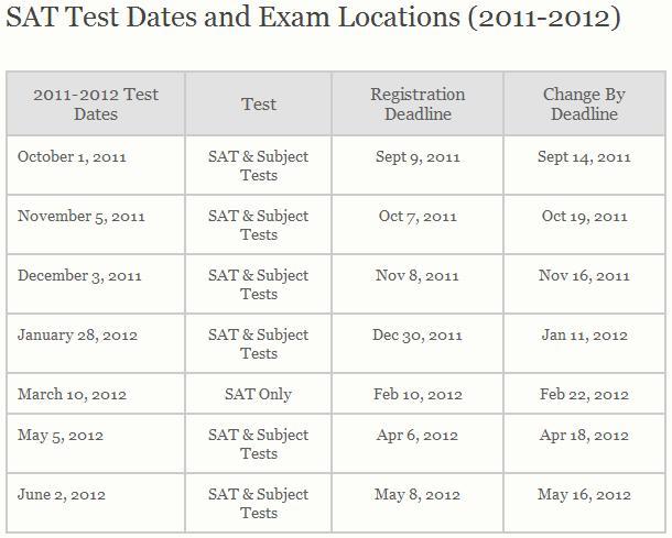 Sat registration dates