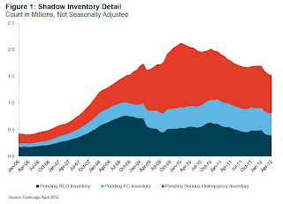 CoreLogic Shadow Inventory