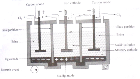 Caster Kellener's Apparatus