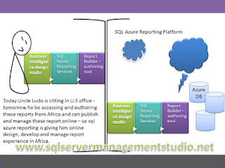 sql azure reporting services cloud based