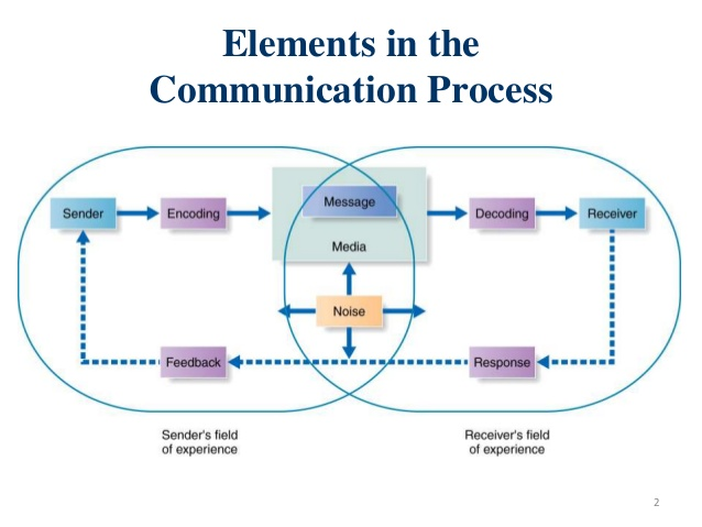 element in the selling process essay Jeff bloomfield is a sales and leadership coach, and the author of story-based selling jeff bloomfield spent the better part of his corporate career at genentech, in various leadership roles.
