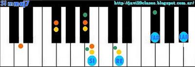 acordes de piano organo o teclado menores con séptima Mayor (mmaj7) m7M m7+