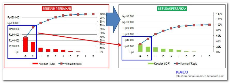 Diagram pareto kaes diagram pareto juga bisa kita gunakan sebagai analisa perbandingan sebelum dan sesudah perbaikan fungsinya adalah untuk menganalisa hasil perbaikan dan ccuart Image collections