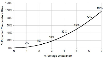 Voltage Unbalance and Temperature Rise
