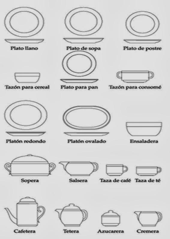 Gesti n gastron mica y m s uso y manipulaci n de la loza for Utensilios y materiales de una cocina de restaurante