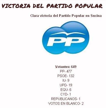 Mirador de alguazas resultados de las elecciones 2011 en for Resultados electorales mir