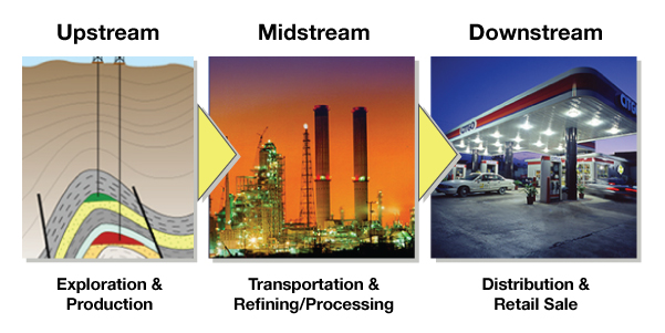 Upstream,Midstream,Downstream