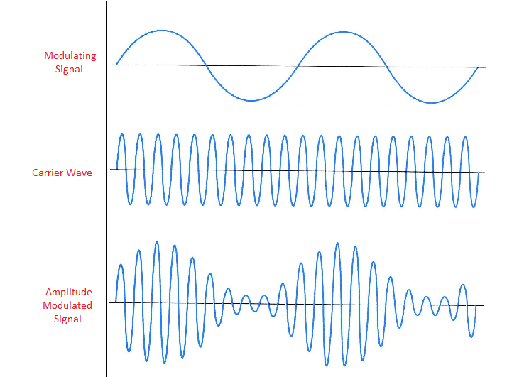 am modulation paper term Delta modulation (am), pulse amplitude modulation (pam), pulse time modulation (ptm) etc spread spectrum modulation systems are closely related to the pcm [1] conclusion: in this report it has been trying to make an overview of the modulation system used in.